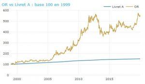 faut-il-investir-or-2021