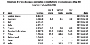 comment-investir-or-reserves