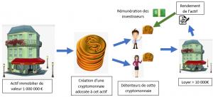 investir-cryptomonnaie-immobilier