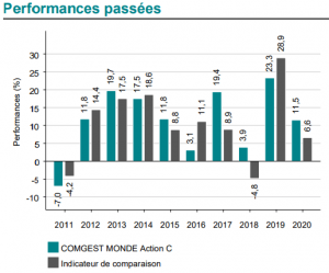 performance-assurance-vie