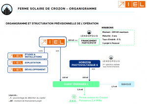 photovoltaique-businessplan